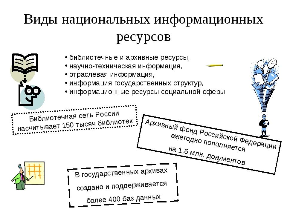 Виды национальных информационных ресурсов библиотечные и архивные ресурсы, на...