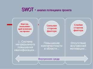 SWOT - анализ потенциала проекта Слабая сторона фактора Сильная сторона факто
