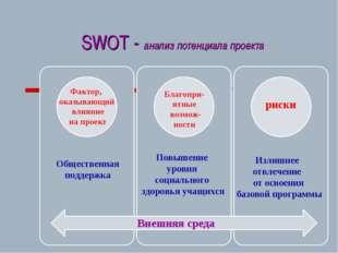 SWOT - анализ потенциала проекта Внешняя среда Фактор, оказывающий влияние на