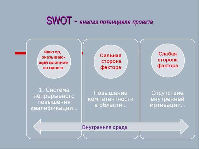 SWOT - анализ потенциала проекта Слабая сторона фактора Сильная сторона факто...