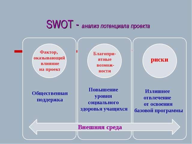 SWOT - анализ потенциала проекта Внешняя среда Фактор, оказывающий влияние на...