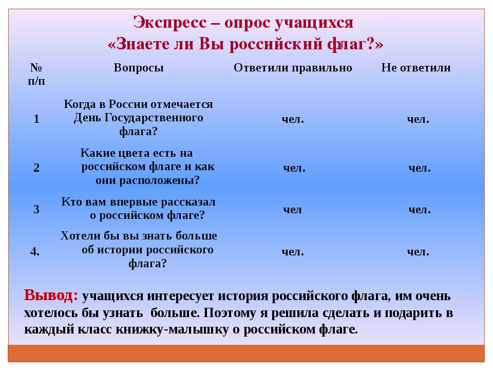 Экспресс – опрос учащихся «Знаете ли Вы российский флаг?» Вывод: учащихся инт...