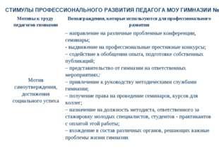 СТИМУЛЫ ПРОФЕССИОНАЛЬНОГО РАЗВИТИЯ ПЕДАГОГА МОУ ГИМНАЗИИ № 32 Мотивы к труду