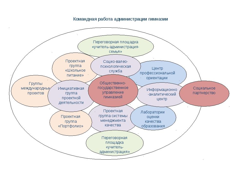 Группы международных проектов Проектная группа системы менеджмента качества О...