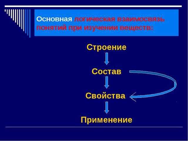 Основная логическая взаимосвязь понятий при изучении веществ: Строение Состав...