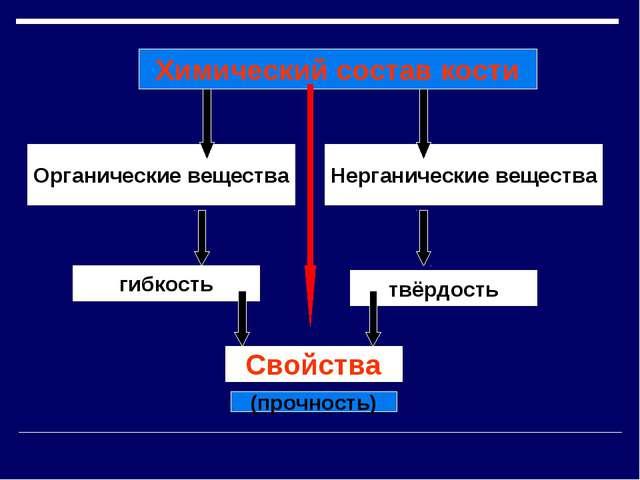 Органические вещества Нерганические вещества гибкость твёрдость Свойства Х...