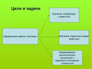 Цели и задачи Оформление макета «Зоопарк» Изучение литературы о животных Изуч