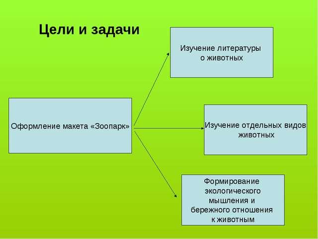 Цели и задачи Оформление макета «Зоопарк» Изучение литературы о животных Изуч...