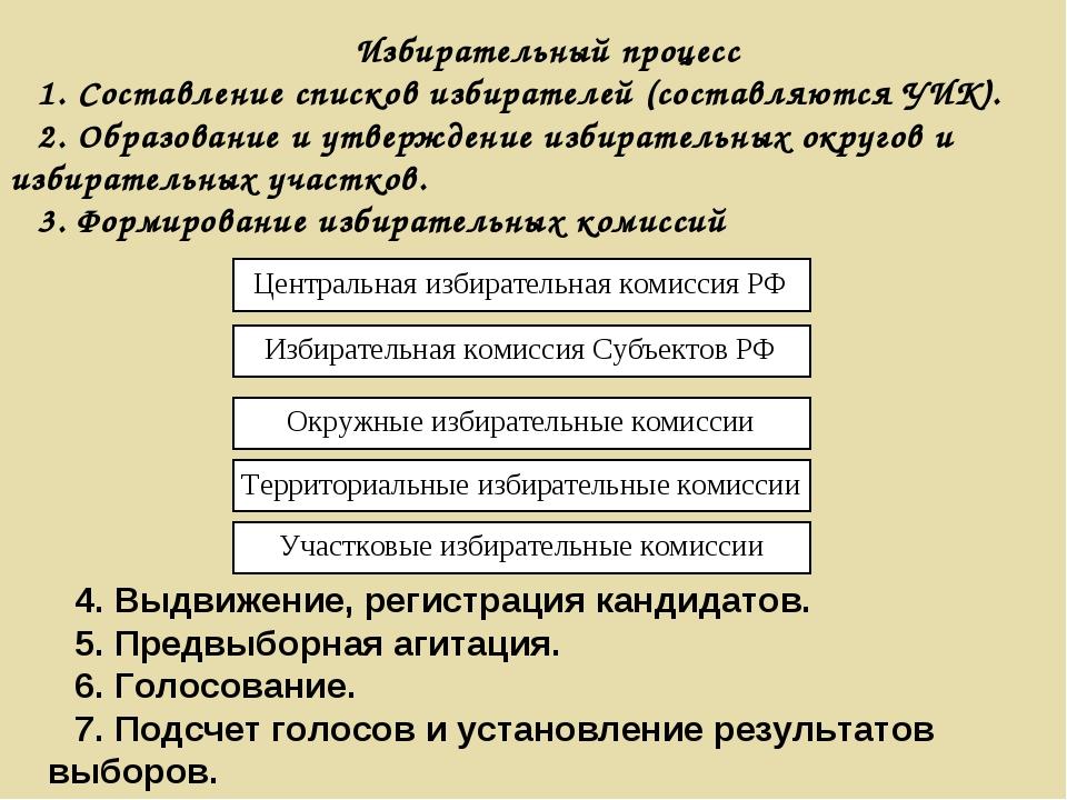 Избирательный процесс 1. Составление списков избирателей (составляются УИК)....