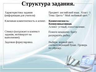 Структура задания. Характеристика задания (информация для учителя)Предмет: а
