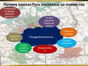 Раздробленность Съезд князей в Любече Развитие вотчин Потеря значения Киева к
