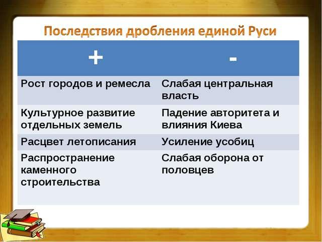 + - Рост городов и ремеслаСлабая центральная власть Культурное развитие от...
