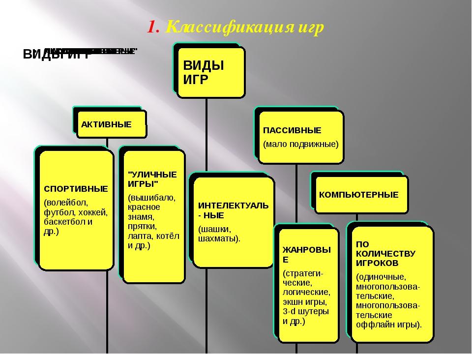 1. Классификация игр