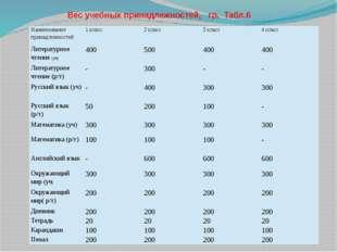 Вес учебных принадлежностей, гр. Табл.6 Наименование принадлежностей 1класс 2