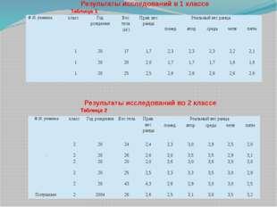 Результаты исследований в 1 классеТаблица 1 Результаты исследований во 2 к