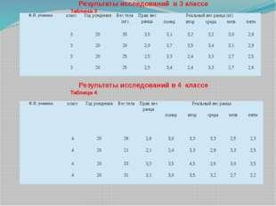 Результаты исследований в 3 классеТаблица 3 Результаты исследований в 4 кла