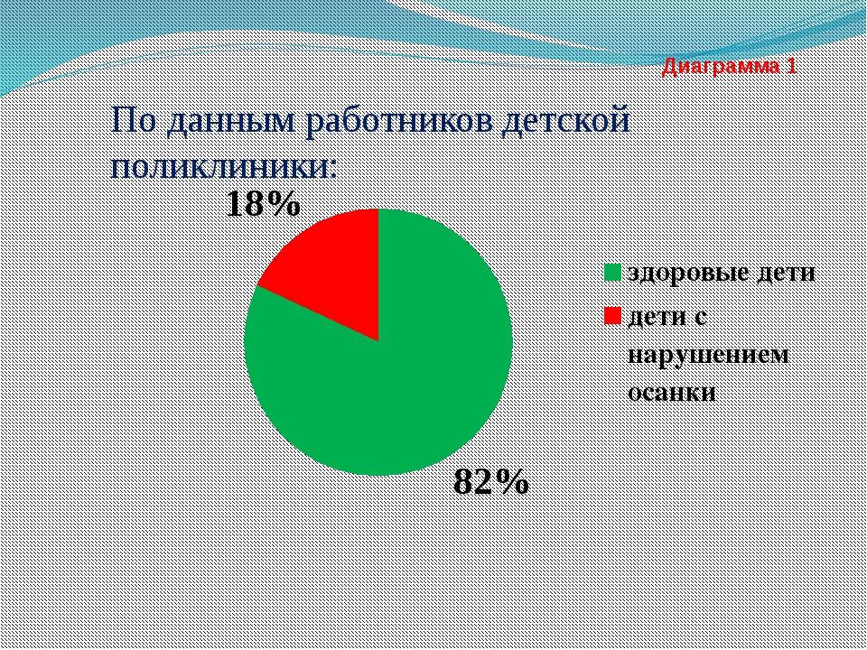 Диаграмма 1 По данным работников детской поликлиники: