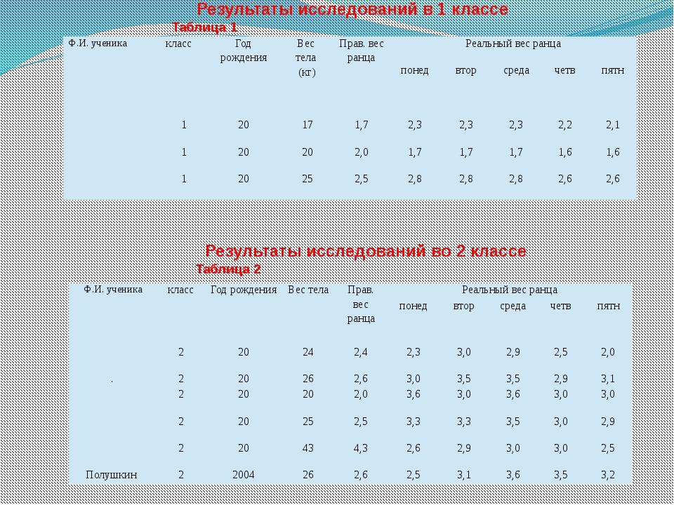 Результаты исследований в 1 классеТаблица 1 Результаты исследований во 2 к...