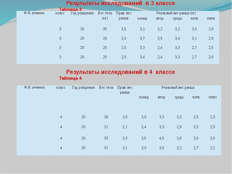 Результаты исследований в 3 классеТаблица 3 Результаты исследований в 4 кла...