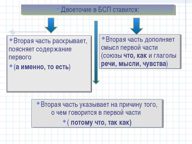 Двоеточие в БСП ставится: Вторая часть дополняет смысл первой части (союзы чт...