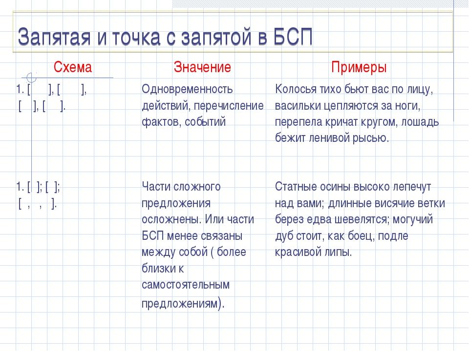 Запятая и точка с запятой в БСП Схема Значение Примеры 1. [ ], [ ], [ ], [...