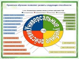 Проектное обучение позволяет развить следующие способности: