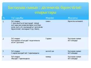 Бастауыш сынып әдістемелік бірлестігінің отырыстары №ТақырыбыМерзіміЖауапт
