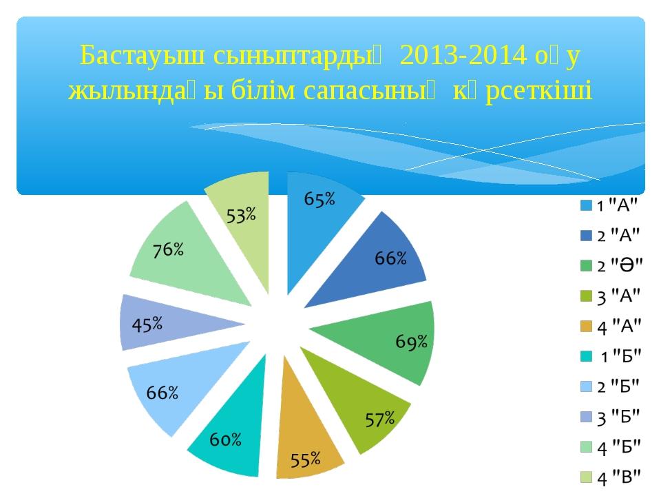 Бастауыш сыныптардың 2013-2014 оқу жылындағы білім сапасының көрсеткіші