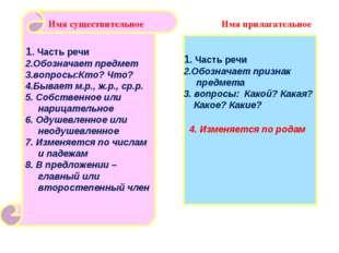 Имя прилагательное 1. Часть речи 2.Обозначает предмет 3.вопросы:Кто? Что? 4.