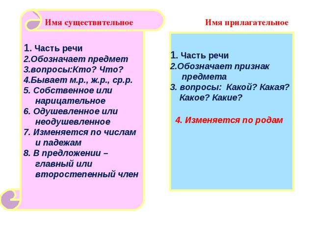 Имя прилагательное 1. Часть речи 2.Обозначает предмет 3.вопросы:Кто? Что? 4....