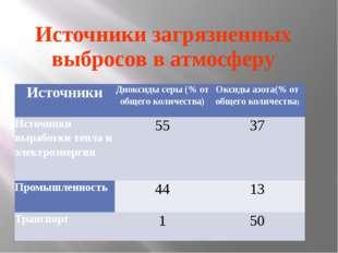Источники загрязненных выбросов в атмосферу Источники Диоксиды серы (% от общ