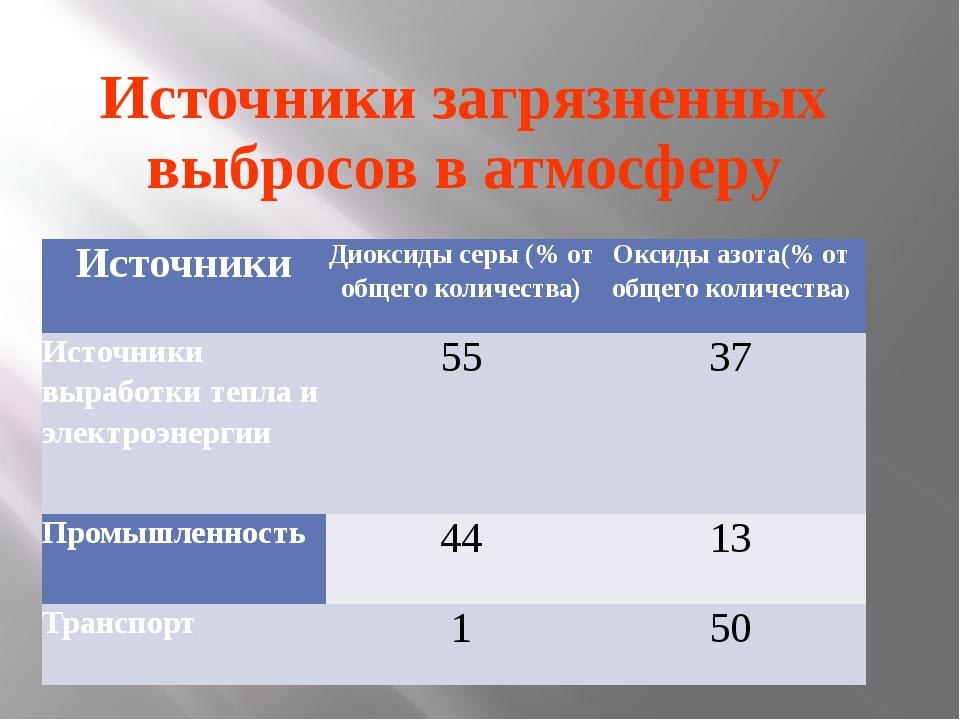 Источники загрязненных выбросов в атмосферу Источники Диоксиды серы (% от общ...