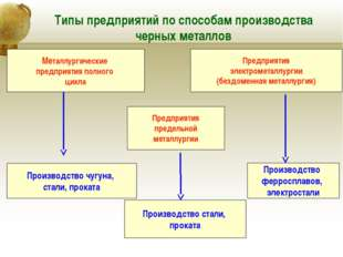 Типы предприятий по способам производства черных металлов Металлургические пр