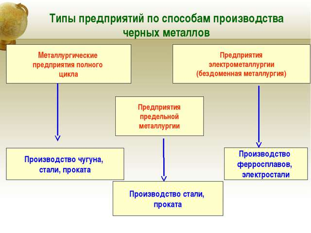 Типы предприятий по способам производства черных металлов Металлургические пр...