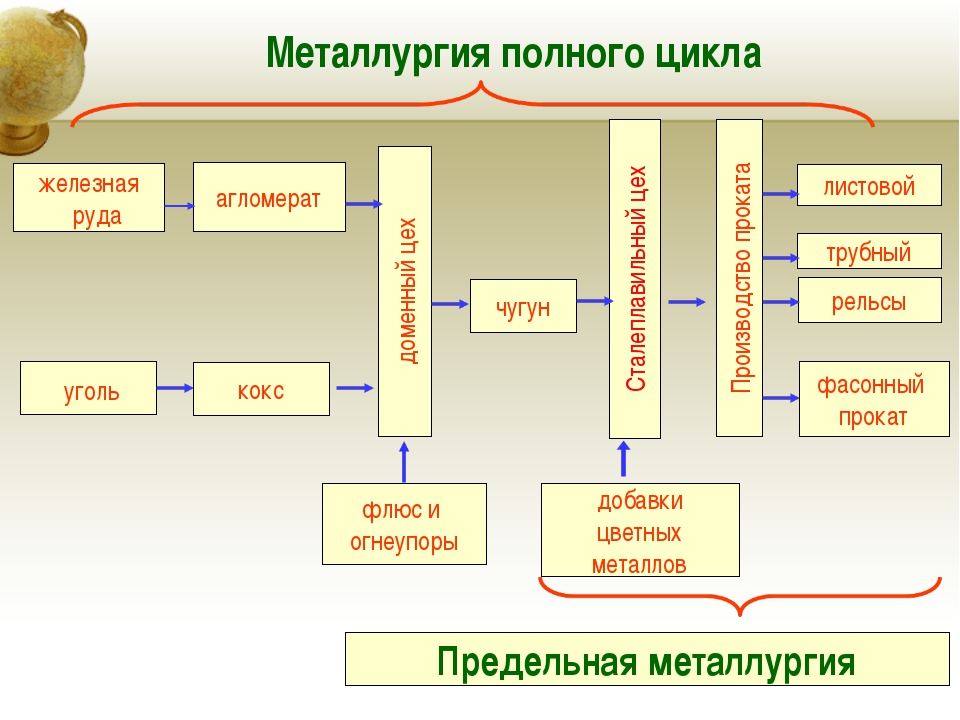 Металлургия полного цикла железная руда агломерат доменный цех чугун Сталепла...