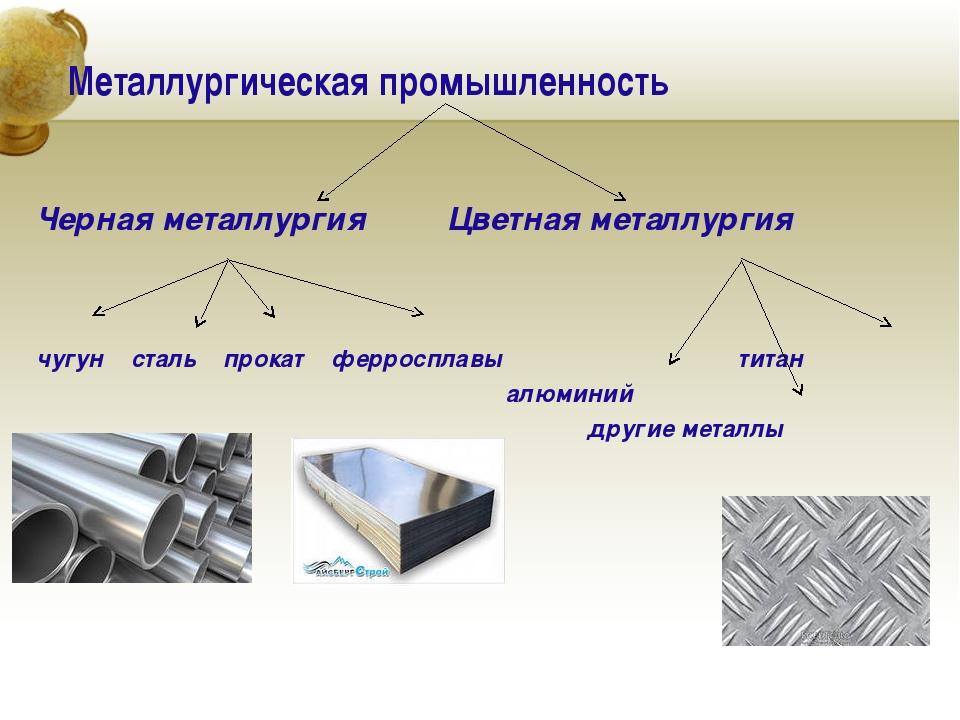 Металлургическая промышленность Черная металлургия Цветная металлургия чугун...