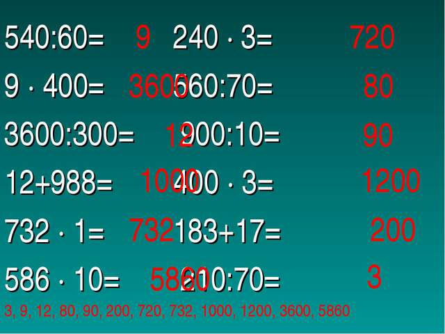 540:60= 240 ∙ 3= 9 ∙ 400= 560:70= 3600:300= 900:10= 12+988= 400 ∙ 3= 732 ∙ 1=...