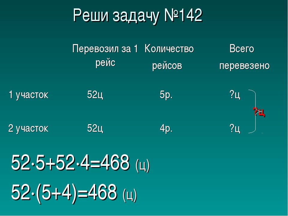 Реши задачу №142 52∙(5+4)=468 (ц) 52∙5+52∙4=468 (ц)