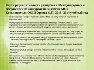 Карта результативности учащихся в Международных и Всероссийских конкурсах по