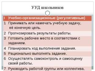 УУД школьников ΙУчебно-организационные (регулятивные) 1Принимать или намеча
