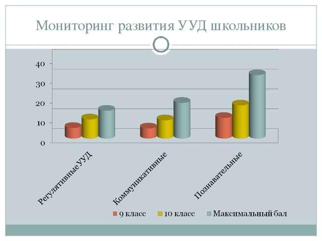 Мониторинг развития УУД школьников
