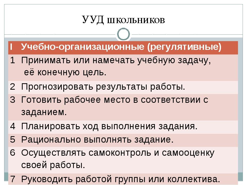 УУД школьников ΙУчебно-организационные (регулятивные) 1Принимать или намеча...