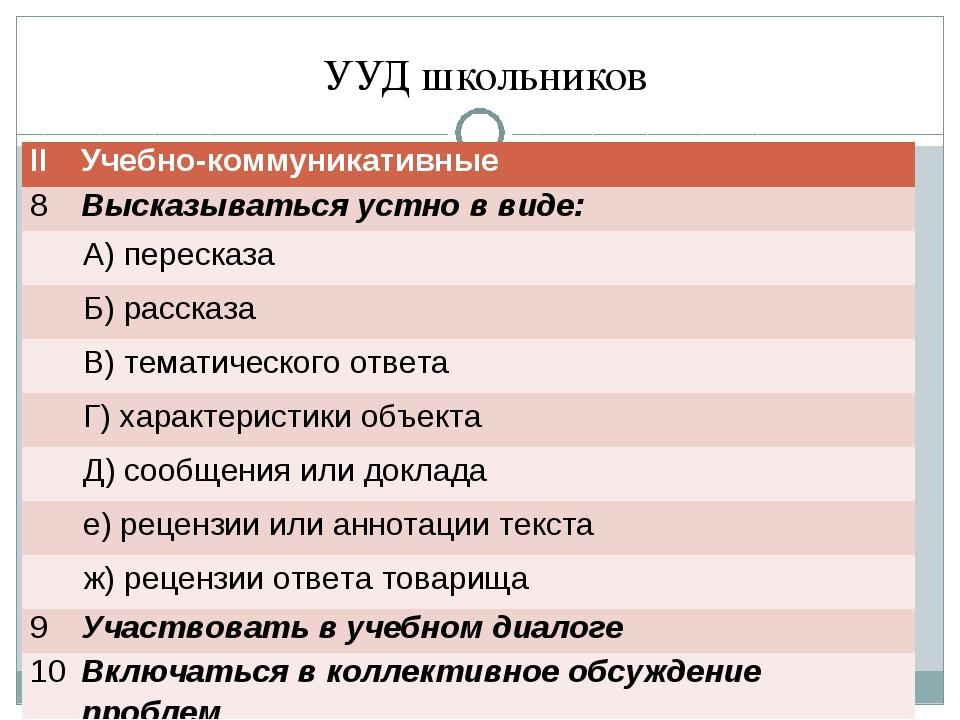 УУД школьников ΙΙУчебно-коммуникативные 8Высказываться устно в виде: А) п...