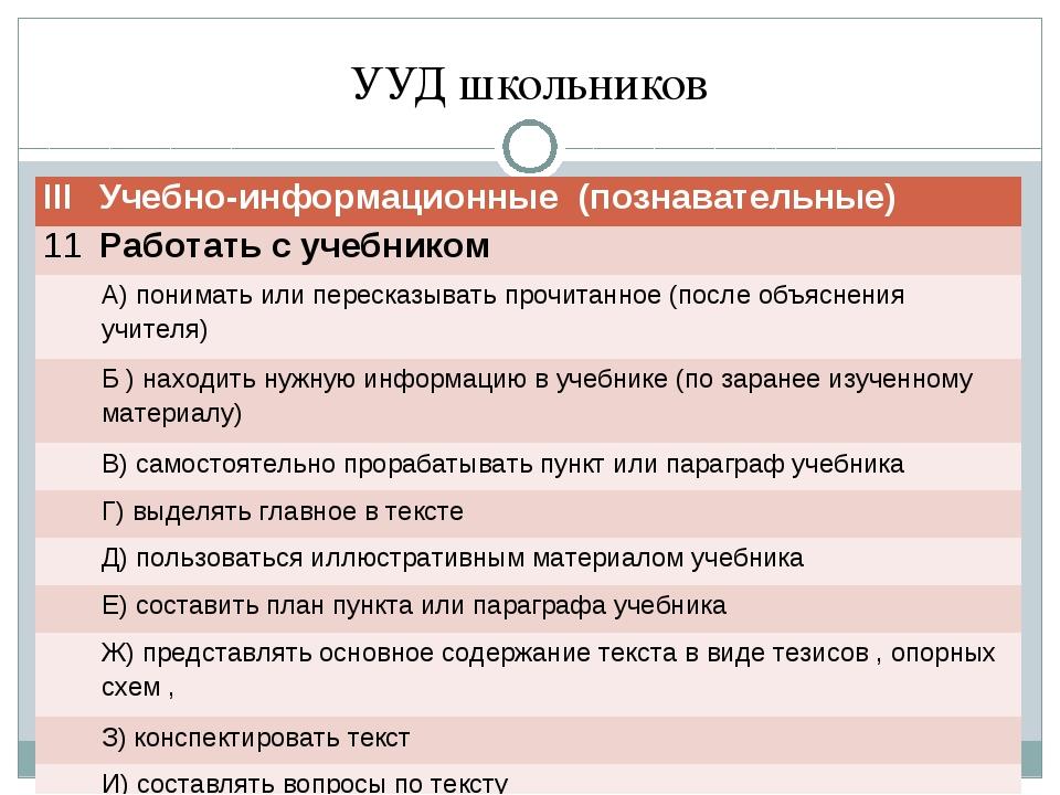 УУД школьников ΙΙΙУчебно-информационные (познавательные) 11Работать с учебн...