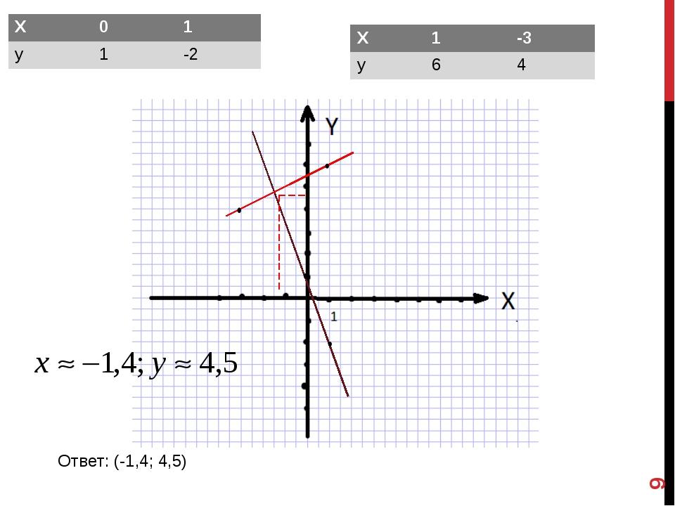 * Ответ: (-1,4; 4,5) Х01 у1-2 Х1-3 у64