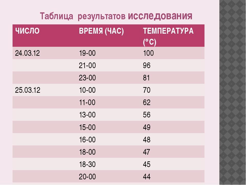 Таблица результатов исследования ЧИСЛО ВРЕМЯ (ЧАС) ТЕМПЕРАТУРА (С) 24.03.12...