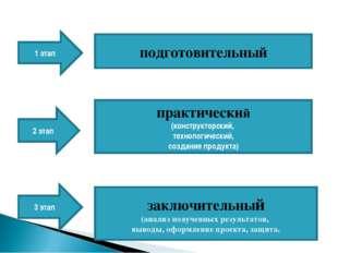 1 этап 2 этап 3 этап подготовительный практический (конструкторский, технолог