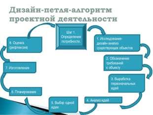 Шаг 1. Определение потребности. 1. Исследование- дизайн-анализ существующих о