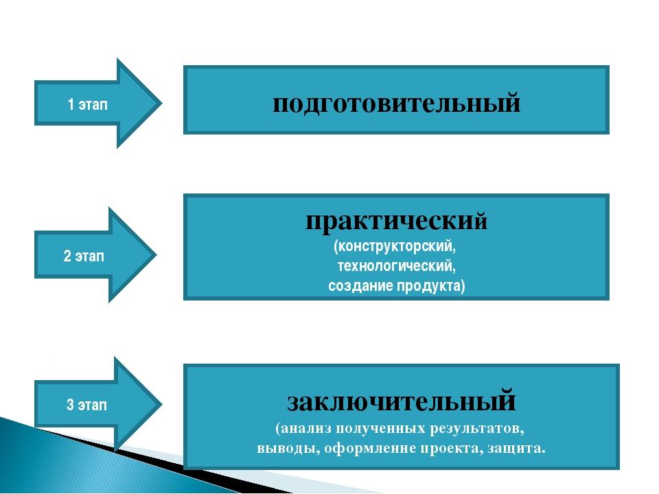 1 этап 2 этап 3 этап подготовительный практический (конструкторский, технолог...