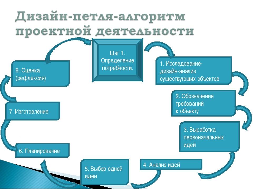 Шаг 1. Определение потребности. 1. Исследование- дизайн-анализ существующих о...